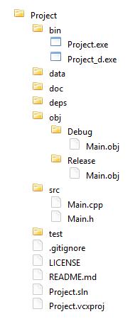 Custom directory layout