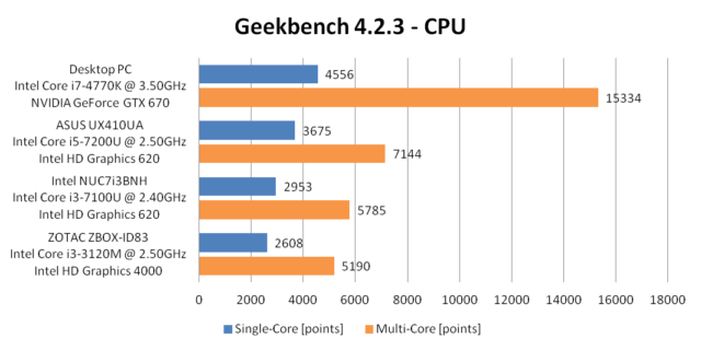Performance - Geekbench 4.2.3 - CPU