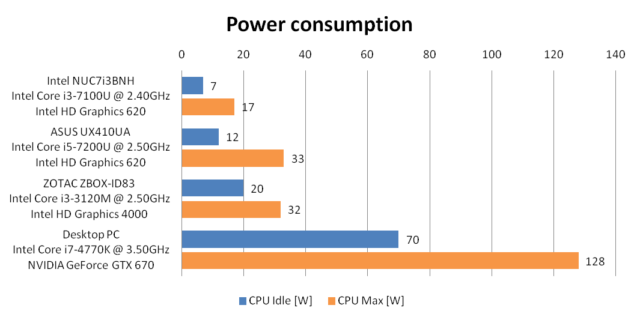 Performance - power consumption